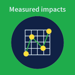 Reports and measured impacts