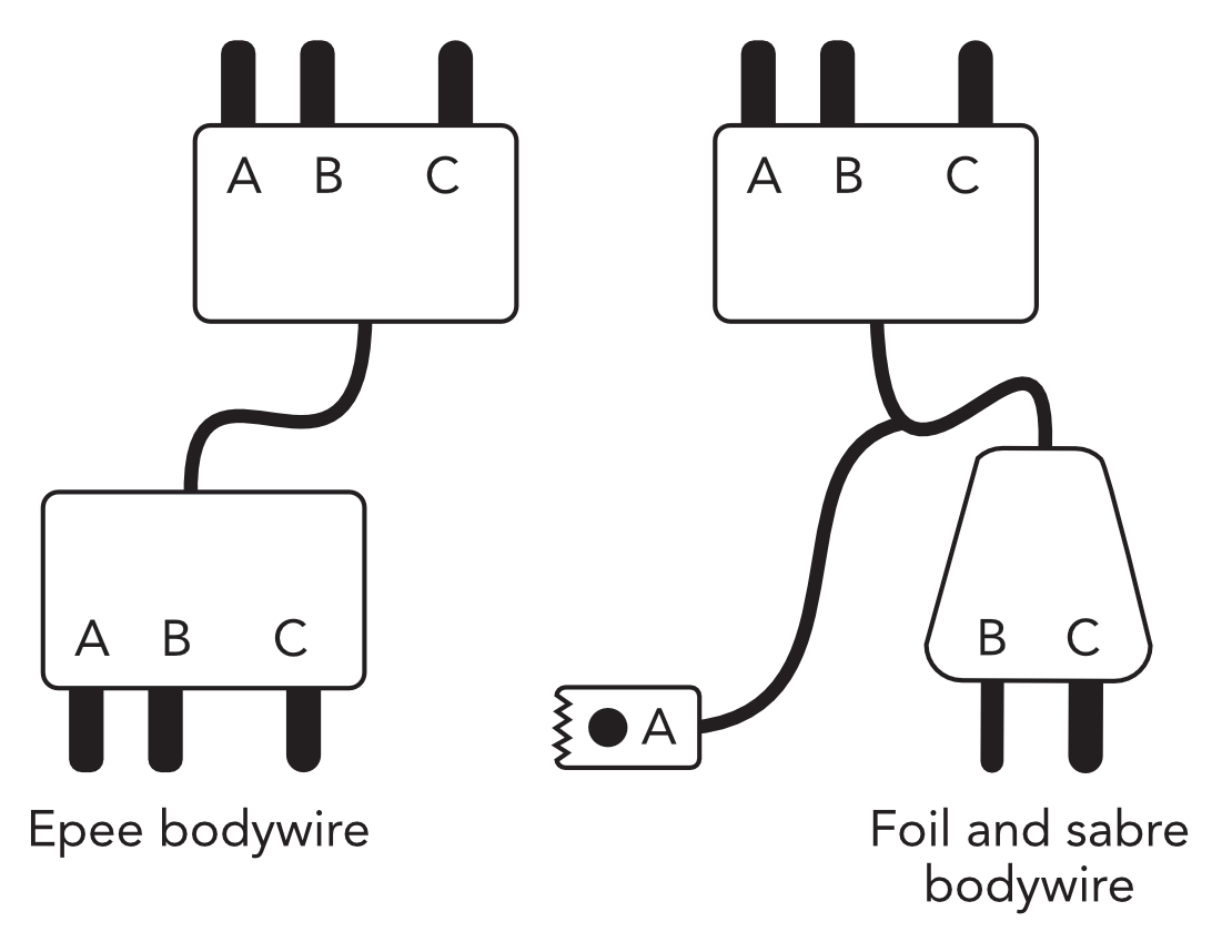 Simple black line diagram of an epee bodywire (left) and a foil bodywire (right). The epee bodywire has a 3-pin plug at each end. Two of the pins are closer together. These two pins are labelled A and B. A is close to the edge of the plug, B is next to it. The pin marked C is close to the other edge of the plug. The foil bodywire has the same 3-pin plug at one end, a 2-pin plug at the other end (with a thin prong marked B and a thick prong marked C), and an additional wire coming from the 2-pin plug which has an alligator clip on the end (marked A).